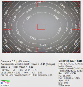 Виньетирование на 28 мм f/3.5