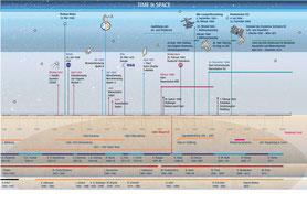 für den Eigenbedarf erstellter Zeitstrahl, der politische Aspekte und Stationen der Raumfahrtgeschichte gegenüberstellt
