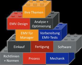 EMV-Seminar