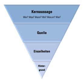 Prinzip der umgekehrten Pyramide - Wichtiges kommt zuerst!