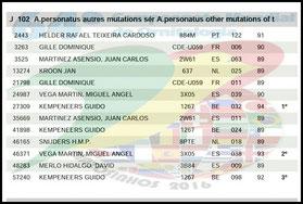Subcampeón del Mundo Portugal 2016 Matosinhos, personata, personatus pied blue. arlequin linea azul, aviario miguel granada, resultados crupo resto de mutaciones linea azul