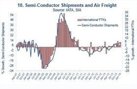 Main driver for cargo to upswing are semi conductors  /  source: IATA
