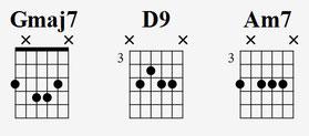 Akkorddiagramme Gmaj7, D9 und A Moll 7