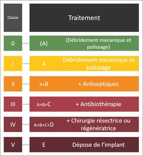 Traitement gradué des péri-implantites : plus l'atteinte péri-implantaire est sévère, plus la classe augmente (de 0 à V) et plus le traitement devient complexe (de A à E).