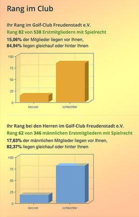 Golf-Statistik im GC Freudenstadt: Foto Rainer Sturm stormpic.de