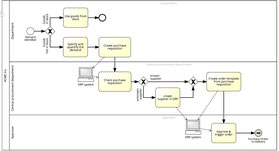 La formalisation BPMN facilite l'analyse de processus.