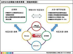 おきなわ企業魅力発見事業(実施体制図)