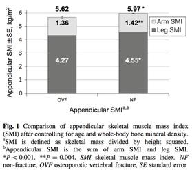 Figure 1  脊椎骨折患者と骨折の無い患者との筋量の比較