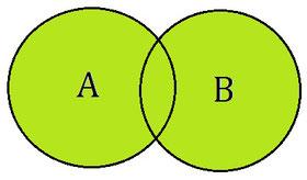 Illustration für eine Vereinigung im Mengendiagramm