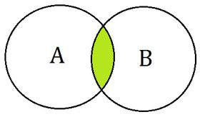Illustration für einen Durchschnitt oder auch Schnitt im Mengendiagramm