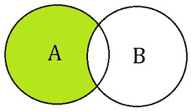 Illustration für ein Komplement im Mengendiagramm