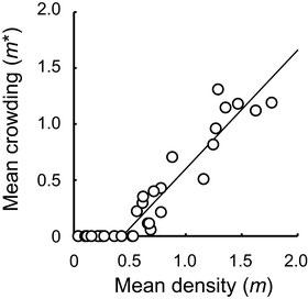 図2.種子内の平均卵数と平均こみあい度の関係.白丸は2008~2012年の各モチノキ個体を表す.