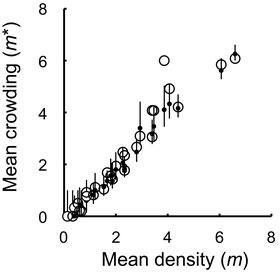 図3.果実内の平均卵数と平均混みあい度の関係.白丸は2008年~2012年の各モチノキ個体の実測値のm*,黒丸とバーは各モチノキ個体の種子をランダムに4個ずつ分けて得られた推定値の中央値と95%信頼区間をそれぞれ示す.
