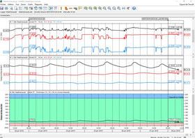 logiciel Irrimax pour analyser vos données émises par les sondes Sentek