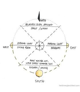 Daylight Orientation and Sun Path Diagram by Heidi Mergl Architect