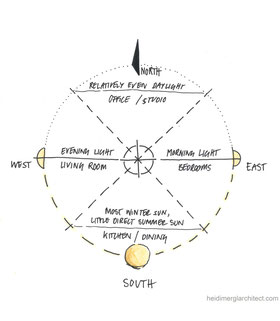 Daylight Orientation and Sun Path Diagram by Heidi Mergl Architect