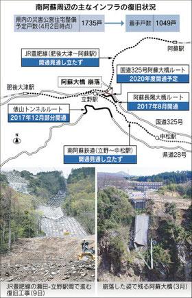 201804 熊本地震のインフラ復興状況.jpg