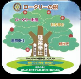 ロータリーの樹の画像(五大奉仕を表現しているイラスト)