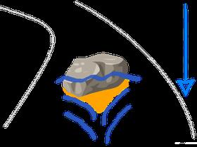 Schema der Ruhezone und Goldablagerung hinter einem Felsen