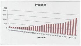 貯蓄残高グラフイメージ