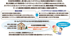 既存住宅現況検査、インスペクション、家検