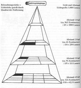 Lichtstärke (Lumen) pro Fläche und Entfernung beim Hanf Cannabis Anbau Indoor
