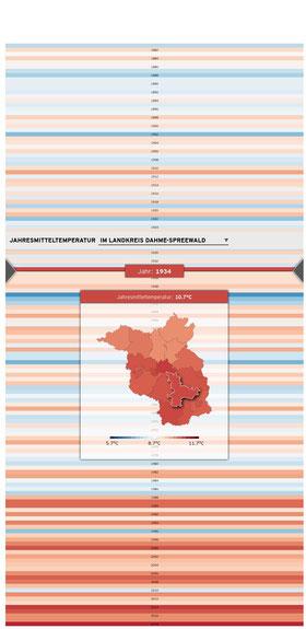 Jahresmitteltemperatur für Dahme-Spreewald 1881 - 2018