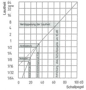 Diagramm Abhängigkeit der Lautheitsempfindung vom Schallpegel