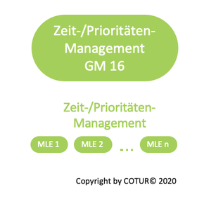 Leadershape by COTUR® - Zeit-/Prioritätenmanagement -  Grundlagen Management