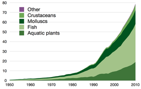 Global aquaculture production in million tonnes, 1950–2010, as reported by the FAO