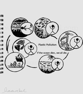 honourebel basis ueber der oberflaeche bild zeigt den kreislauf von umweltverschmutzung
