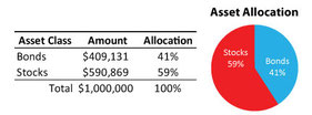 Asset Allocation example