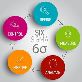 Wiki Six Sigma Methode DMAIC DEFINE, MEASURE, ANALYZE, IMPROVE, CONTROL Verbesserungspotential Messung Six Sigma Status Quo Six Sigma Analysen Controlling Normalverteilung Six Sigma Standardabweichung