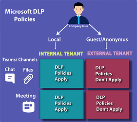 Microsoft DLP Policies
