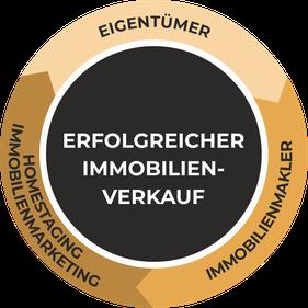 Grafik Erfolgreicher Immobilienverkauf durch Immobilien Marketing Bachsteffel Home Schweiz