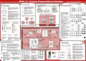 Les 103 éléments du standard BPMN 2.0 pour décrire l'organisation par processus