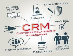 CRM / Vertrieb / Verkauf