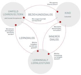 Integrative Lerntherapie Teufelskreis Lernstörungen Breuning