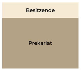 Klassenmodell nach Karl Marx. (Bild: eigene Darstellung)