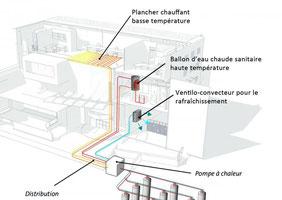 Fonctionnement émetteurs de chaleur rayonnants