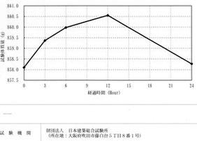 (財)日本建築総合試験所にて測定