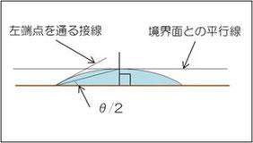θ/2法解析イメージ図