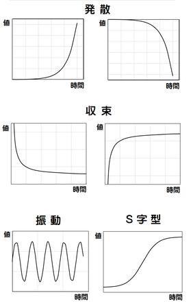 図5 代表的なシステムの挙動パターン
