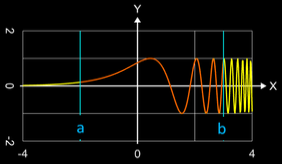 Länge eines Funktionsgraphen
