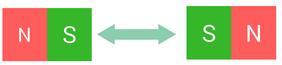 Beispiel für die Abstoßung von zwei gleichen Polen eines Magneten