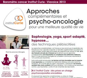 Sondage Viavoice Sophrologie et Cancer
