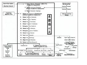Lineage Ufficiale della scuola