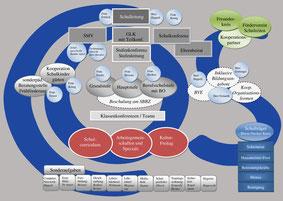 Das organigramm der CoS