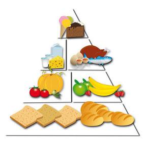 Ernährungspyramide mit viel Kohlenhydraten
