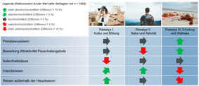 Ergebnis Marktstudie Reiseverhalten mit Beispieldaten